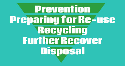Prevention Preparing for Re-use Recycling Further Recover Disposal